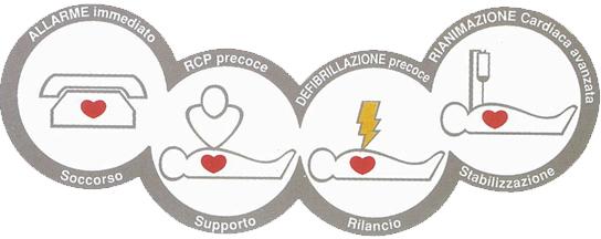 catena-della-sopravvivenza-defibrillazione-precoce-rianimazione-cardio-polmonare