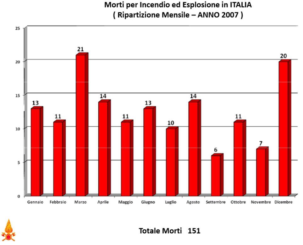 Morti per incendi nel 2007 in Italia suddivisi per regione