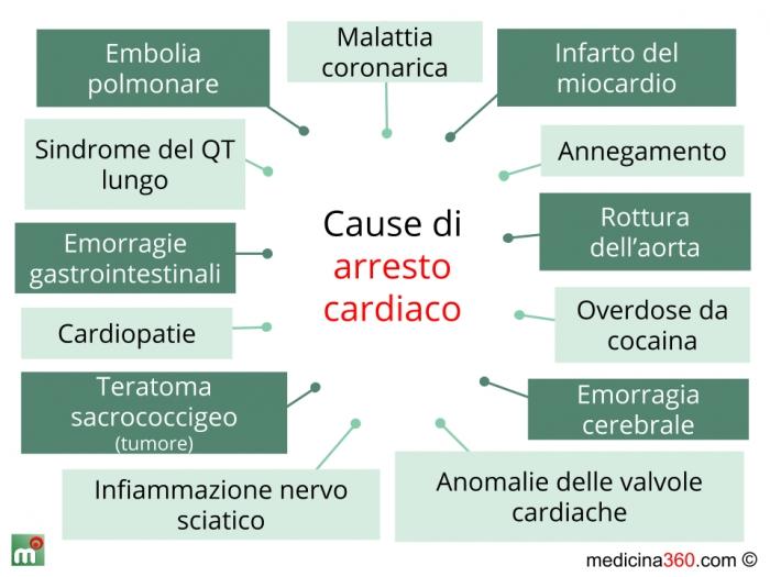 Cause Arresto Cardiaco