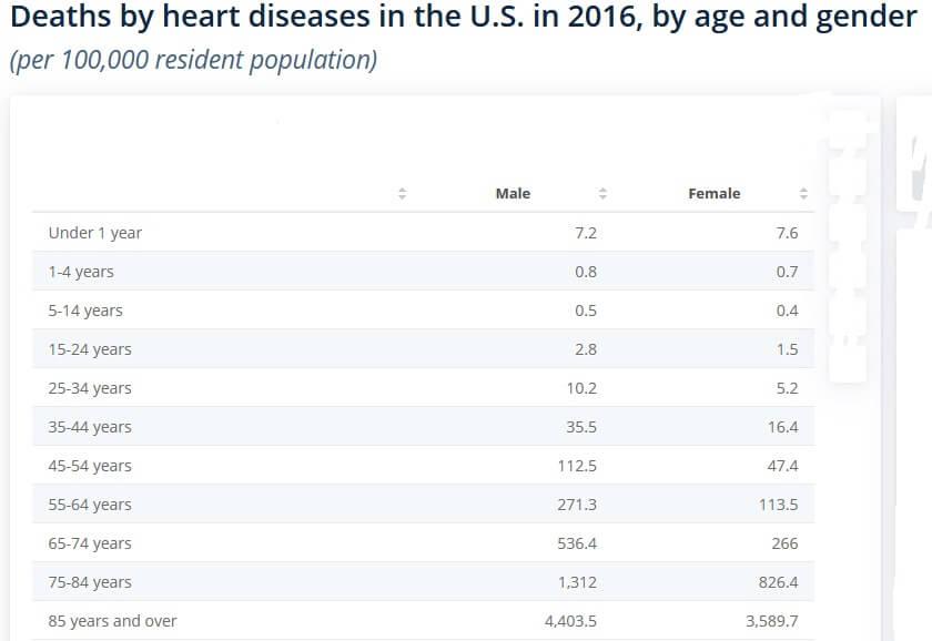 morte per arresto cardiaco usa 2016 eta genere